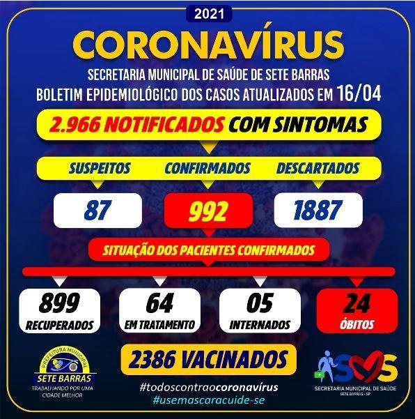 Sete Barras confirma dois novos óbitos e soma 24 mortes por Coronavirus - Covid-19