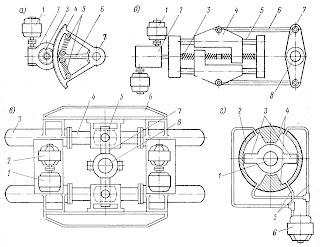 Виды рулевых электроприводов