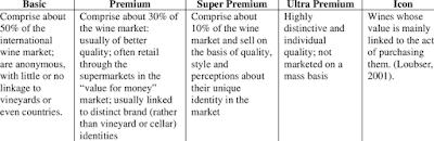 categorie vino premium