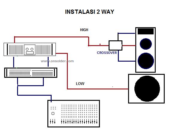 Urutan Instalasi Sound System yang Baik