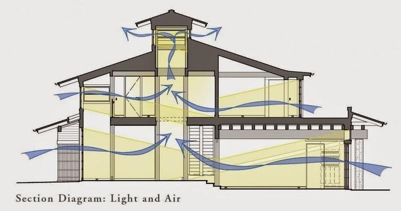 Memaksimal Sirkulasi Udara Dan Pencahayaan Dalam Rumah