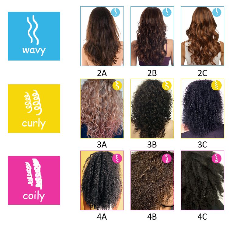 HOW DO I KNOW MY NATURAL HAIR TYPE?
