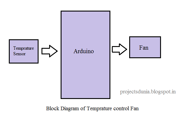 block diagram of temperature control fan using arduino board