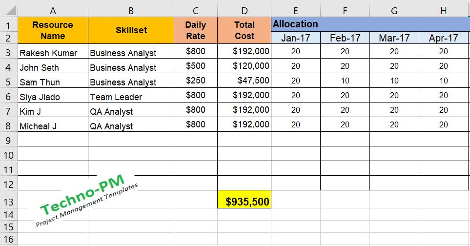 Project Resource Allocation Matrix