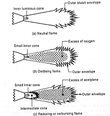 Types of Flames in Gas Welding