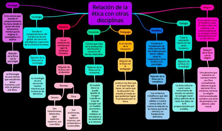 imagen de Mapa mental de la relación de la ética con otras disciplinas