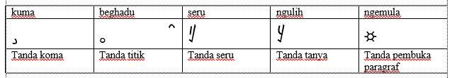 Mari Mengenal Dan Mempelajari Aksara Lampung