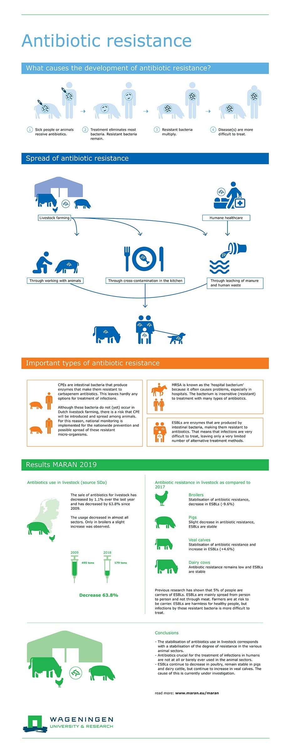 Story Behind Antibiotic Resistance #infographic