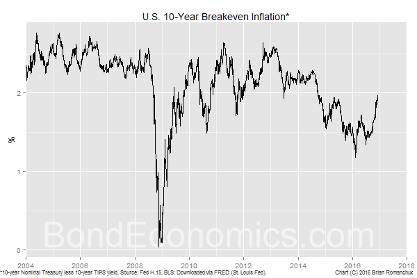 Chart: 10-year Treasury Breakeven Inflation