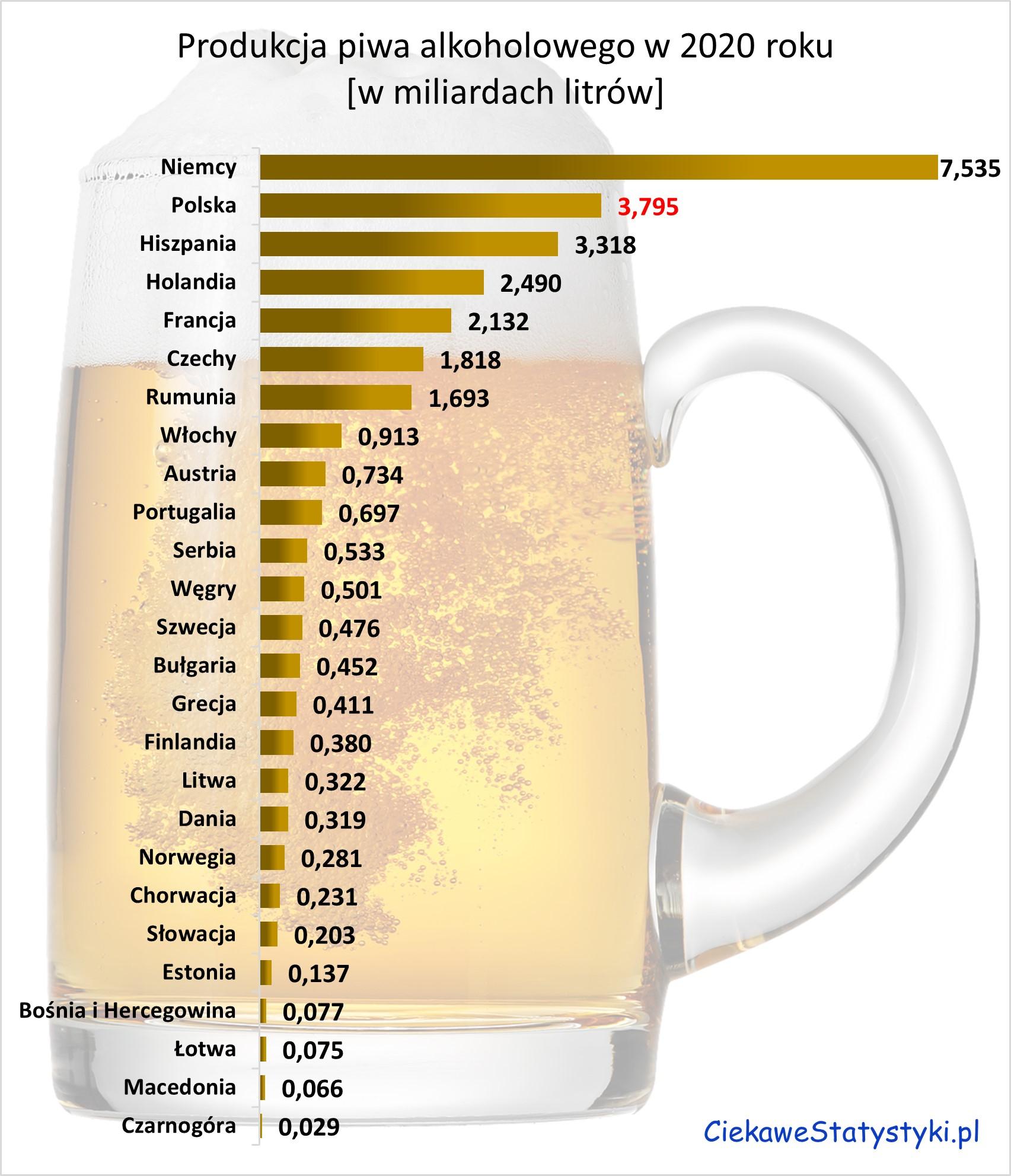 Produkcja piwa w Unii Europejskiej w 2020 roku; kto produkuje najwięcej piwa?