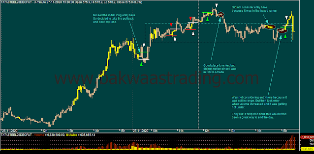 Day Trading - TATASTEEL Intraday Chart