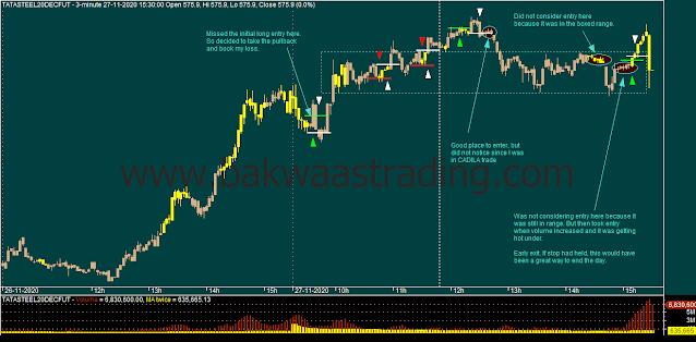 Day Trading - TATASTEEL Intraday Chart