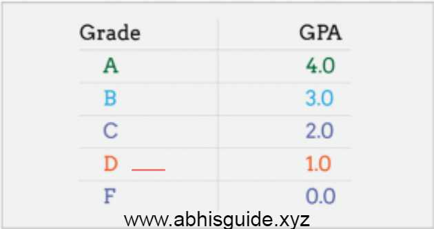 how to calculate your gpa in collage