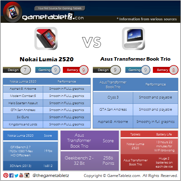Nokia Lumia 2520 VS Asus Transformer Trio Book benchmarks and gaming performance