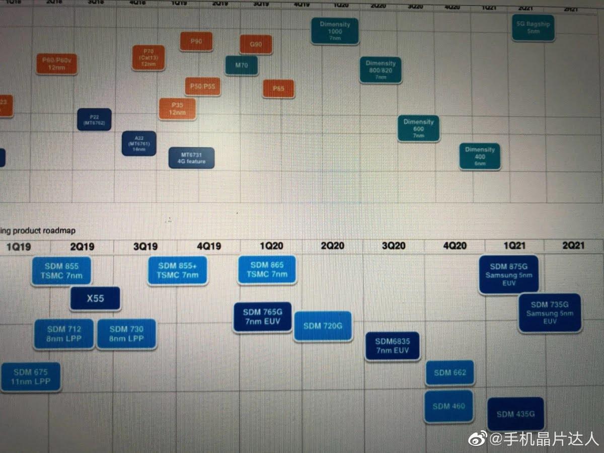 Snapdragon New Processor