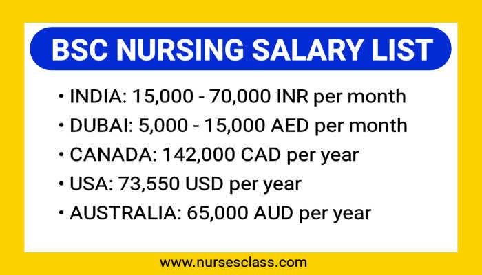 Bsc nursing salary in abroad, India, Canada, USA, Australia, Dubai