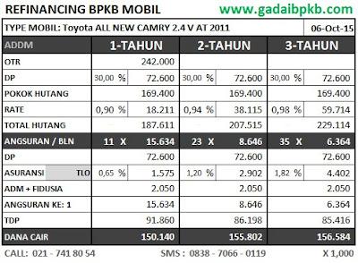 Simulasi Pinjaman Lease-Back Agunan BPKB