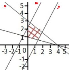 Pembahasan Matematika Dasar SIMAK UI 2014