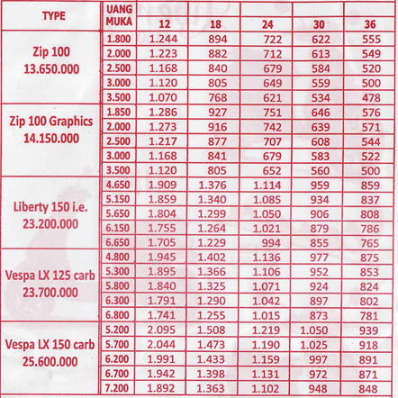 harga terbaru motor matic vespa piaggio ~ hijab tutorial 2013