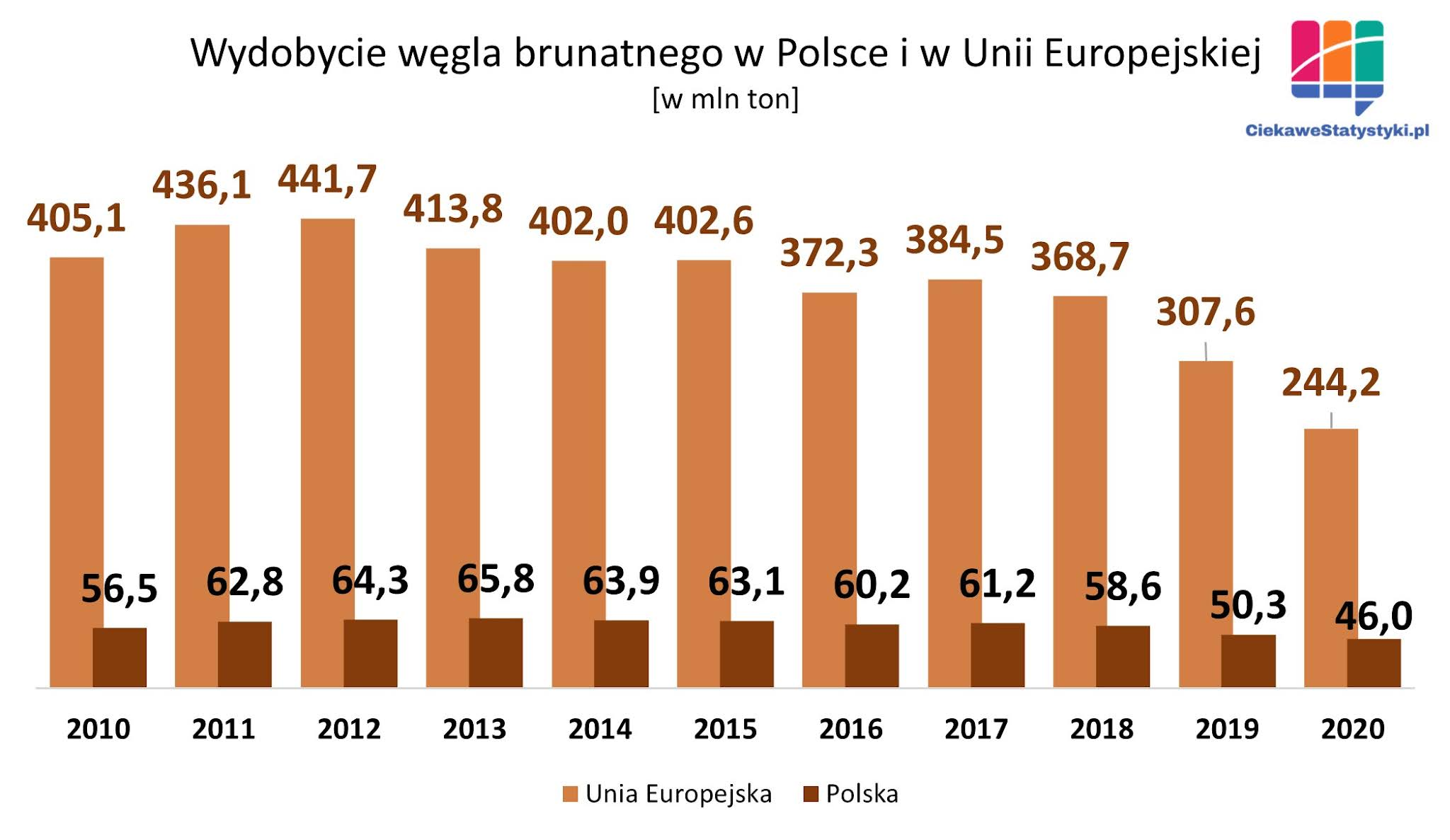 Ile węgla brunatnego wydobywa się w Polsce; statystyki wydobycia węgla