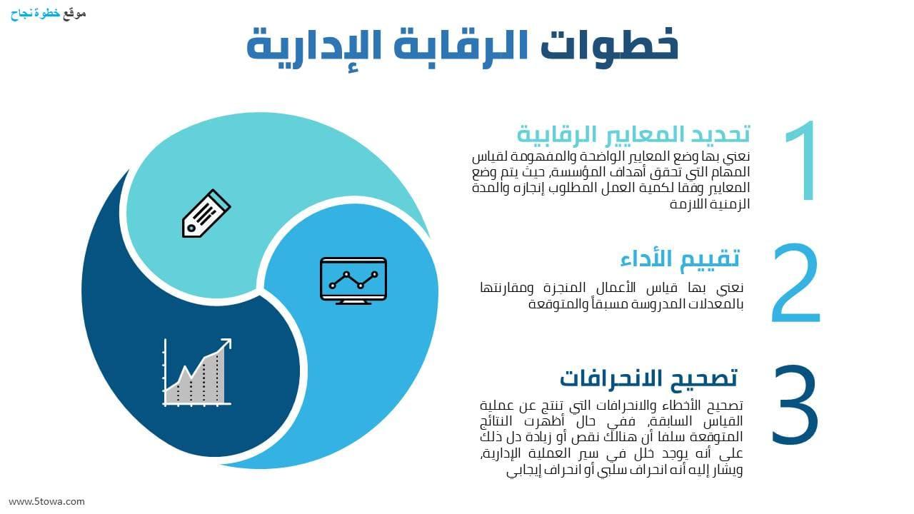 إنفوجرافيك عن مفهوم الرقابة الإدارية وأنواعها ومقومات الرقابة الفعالة