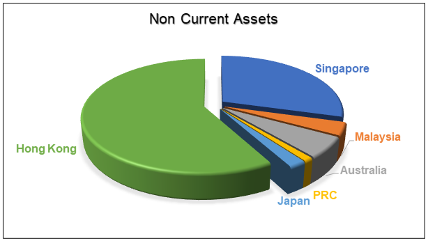 Wing Tai Non Current Assets by Regions