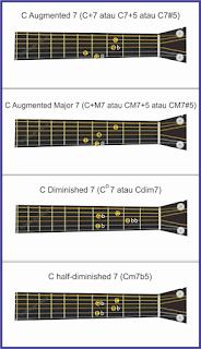 gambar seventh chords 2 pada gitar