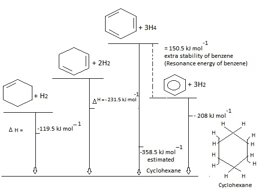 Resonance Energy of Benzene:
