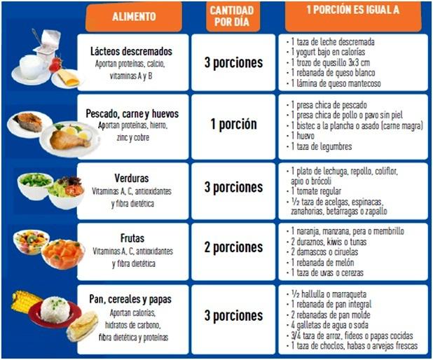 Dieta saludable para adolescentes