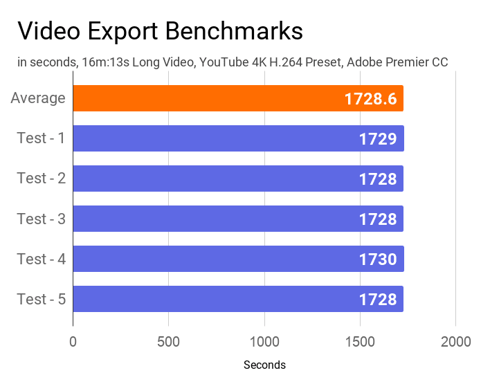 The chart on the video export time taken by this laptop.