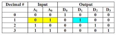 Kelas Informatika - Tabel Kebenaran Decoder 2 to 4
