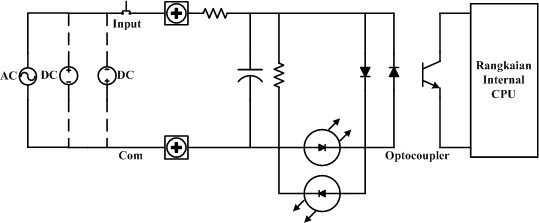 B4nK 1d0nNk: Modul Input/Output PLC (Programable Logic