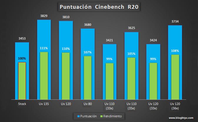 Puntuación Cinebench R20