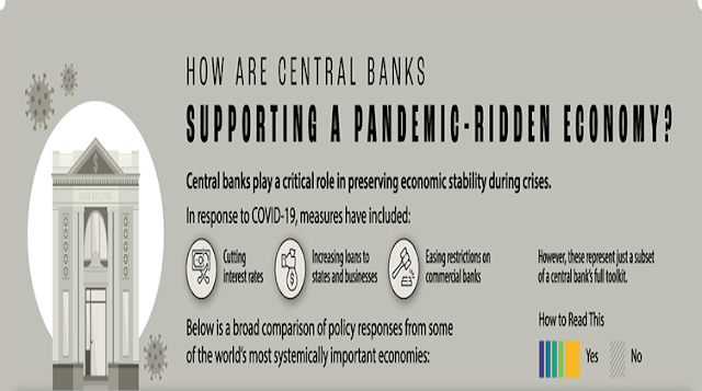 How do central banks support a pandemic-stricken economy #infographic