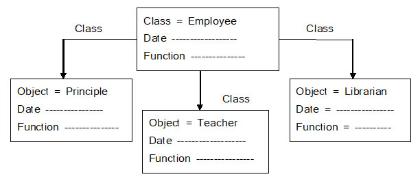 OBJECT ORIENTED PROGRAMMING CONCEPT IN C ++ PROGRAMMING