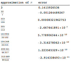 Fractional Approximations of Pi with Errors