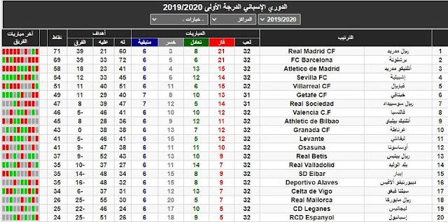 جدول ترتيب الدوري الاسباني وصراع مدريدي برشلوني وتفوق للريال