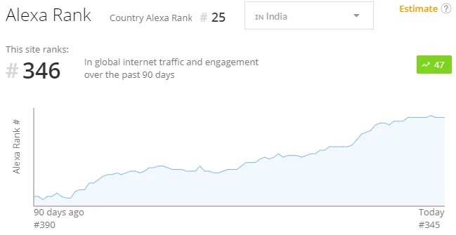Graph of www.irctc.co.in web traffic rank