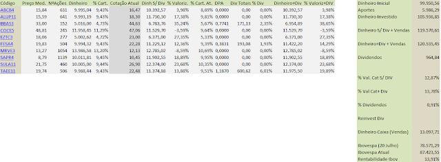 Tabela Carteira Value Investing - Fechamento de Novembro