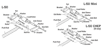 Pallet Jack Pros Recommend: Load Wheel and Bracket