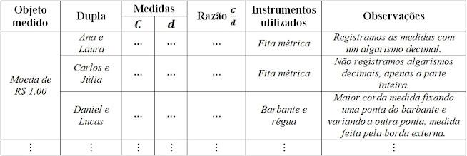 Exemplo de quadro para registro.