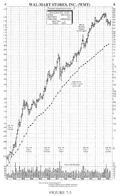 Chart WMT