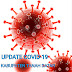Update Selasa : 13 Orang Konfirmasi Positif Covid-19 dan Sembuh Nihil