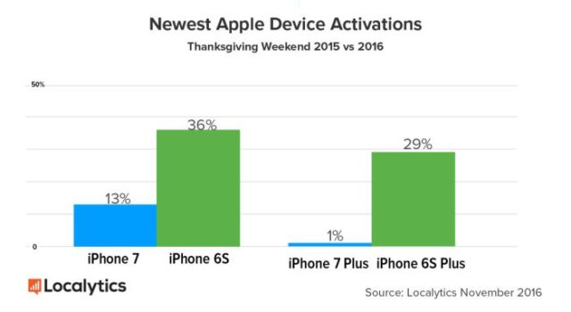 localytics-1-640x350 The Google Pixel dethroned the iPhone 7 during Black Friday Technology