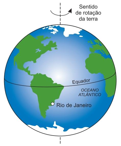 Sentido de rotação da Terra