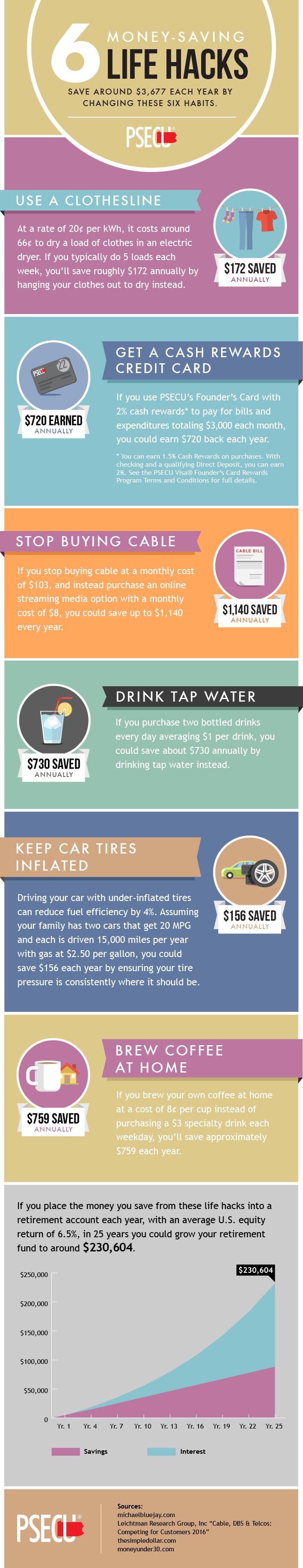 6 Money-saving Life Hacks #infographic