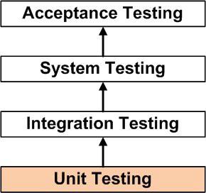 Hierarki pengujian perangkat lunak