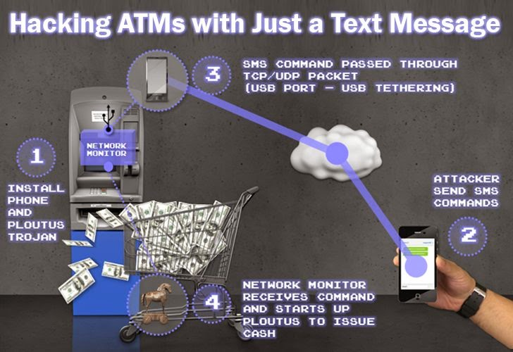 CASH! CASH! Hacking ATM Machines with Just a Text Message