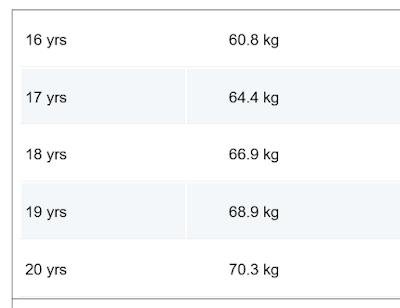 age-ke-hisab-se-height-chart