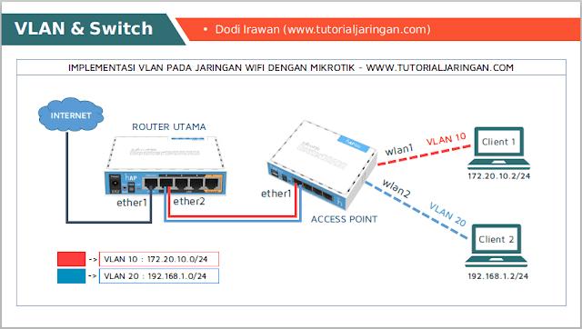 Tutorial Cara Setting VLAN Pada Jaringan Wireless Mikrotik